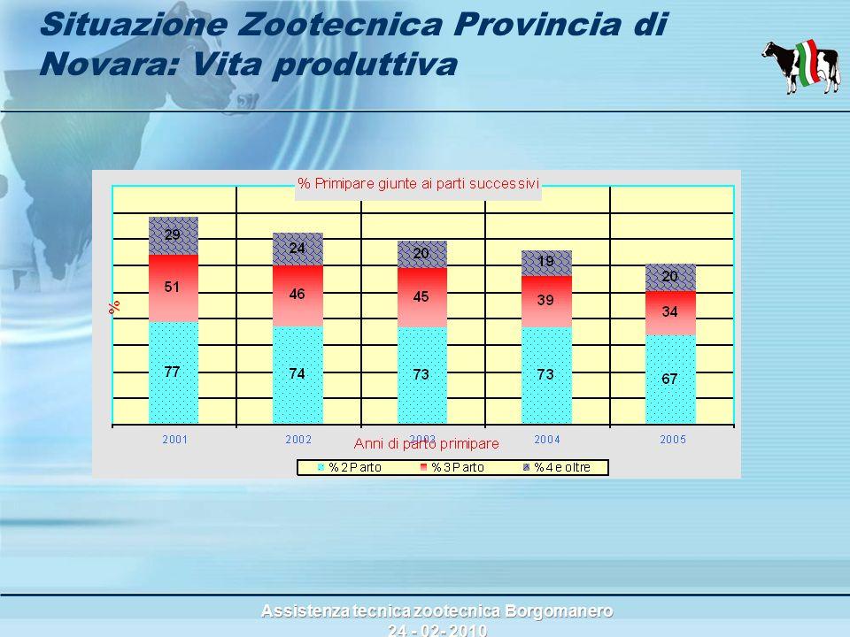 Assistenza tecnica zootecnica Borgomanero 24 - 02- 2010 Situazione Zootecnica Provincia di Novara: Vita produttiva