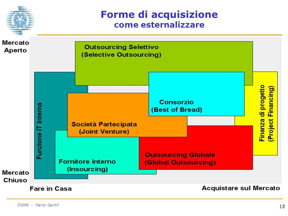 18 CNIPA - Marco Gentili Forme di acquisizione come esternalizzare