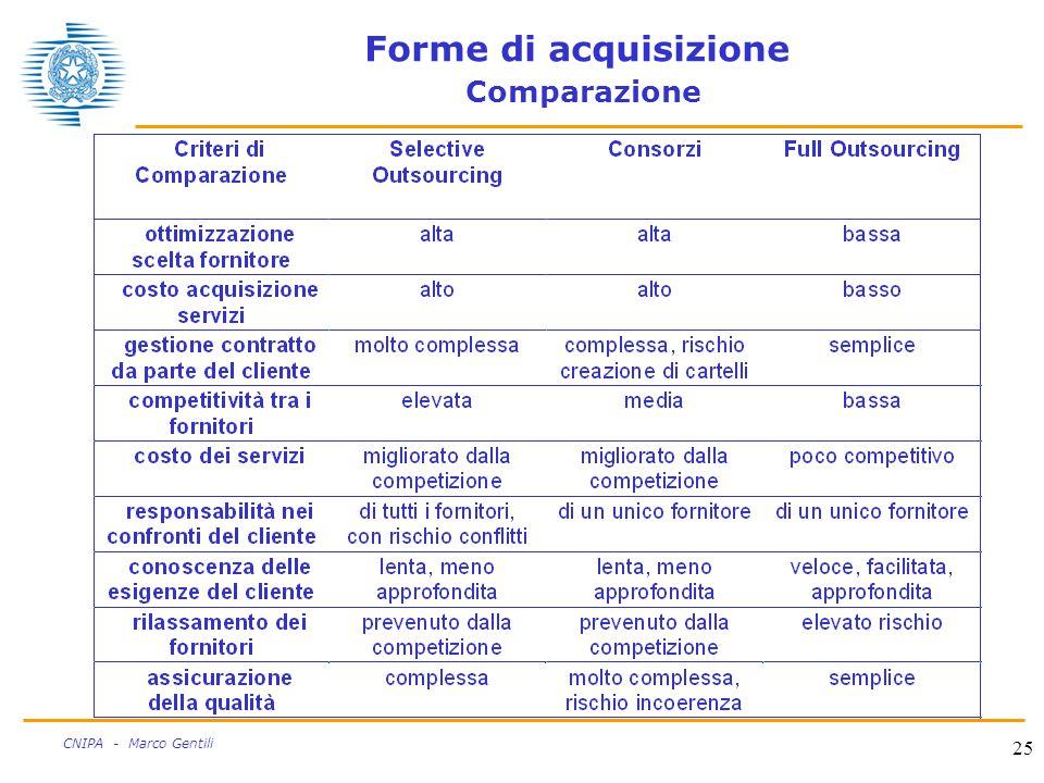 25 CNIPA - Marco Gentili Forme di acquisizione Comparazione