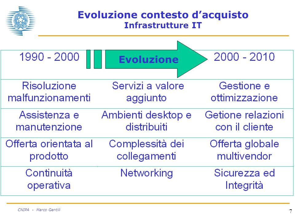 7 CNIPA - Marco Gentili Evoluzione contesto d'acquisto Infrastrutture IT Evoluzione