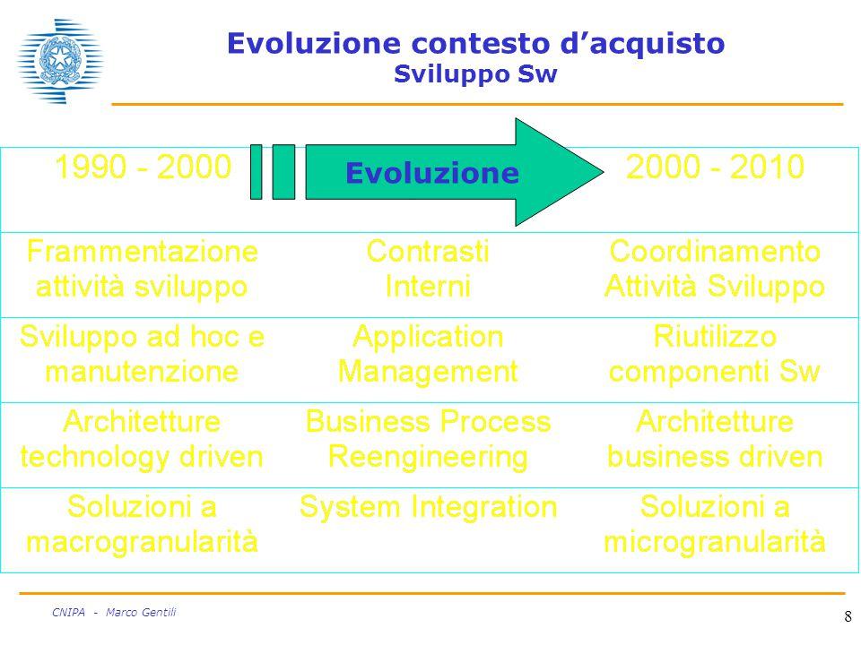 8 CNIPA - Marco Gentili Evoluzione contesto d'acquisto Sviluppo Sw Evoluzione