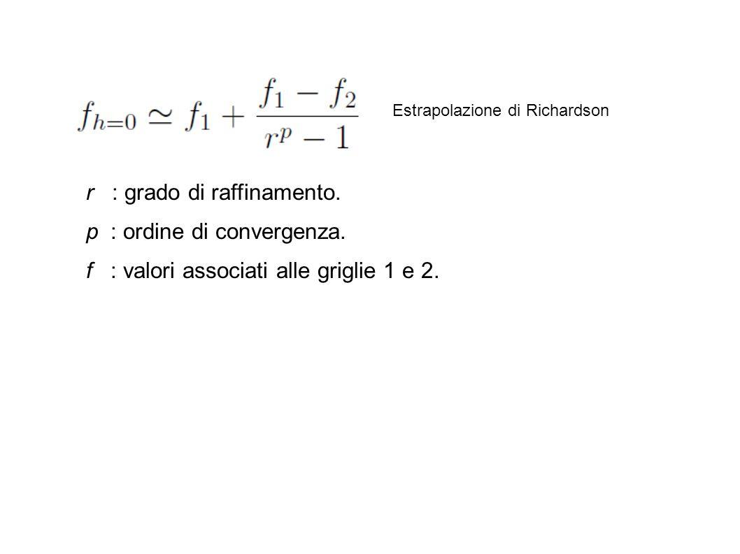 Estrapolazione di Richardson r : grado di raffinamento. p : ordine di convergenza. f : valori associati alle griglie 1 e 2.