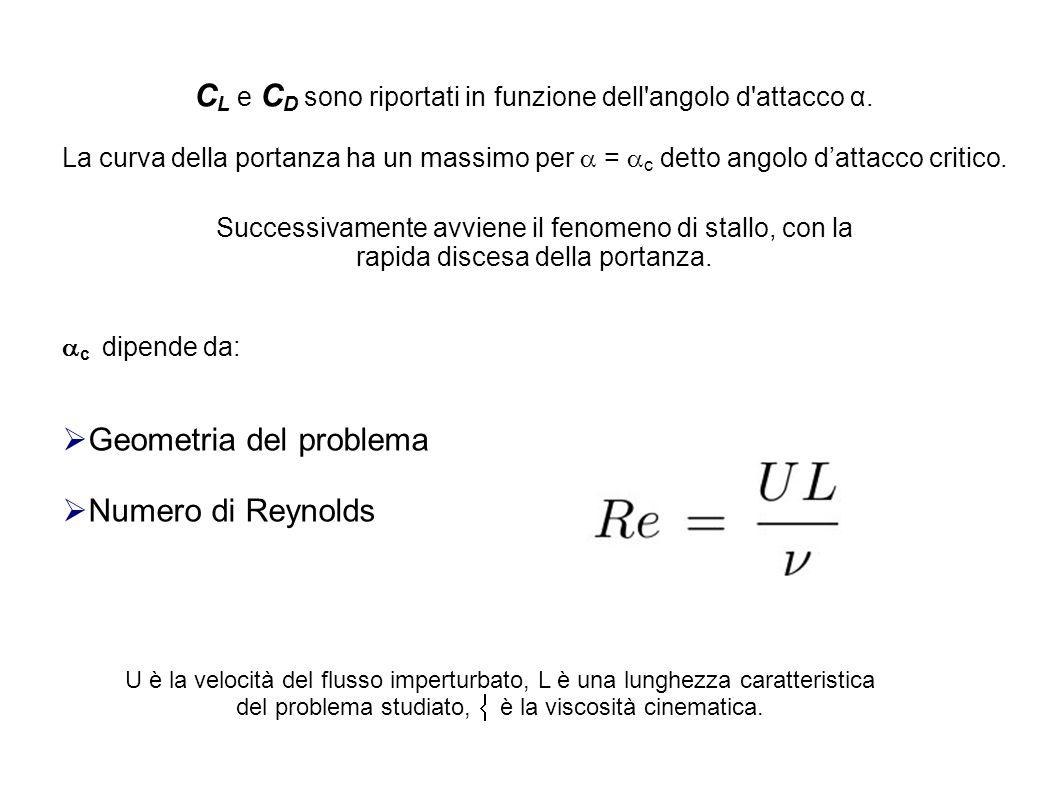 C L e C D sono riportati in funzione dell'angolo d'attacco α. La curva della portanza ha un massimo per  =  c detto angolo d'attacco critico. Succes