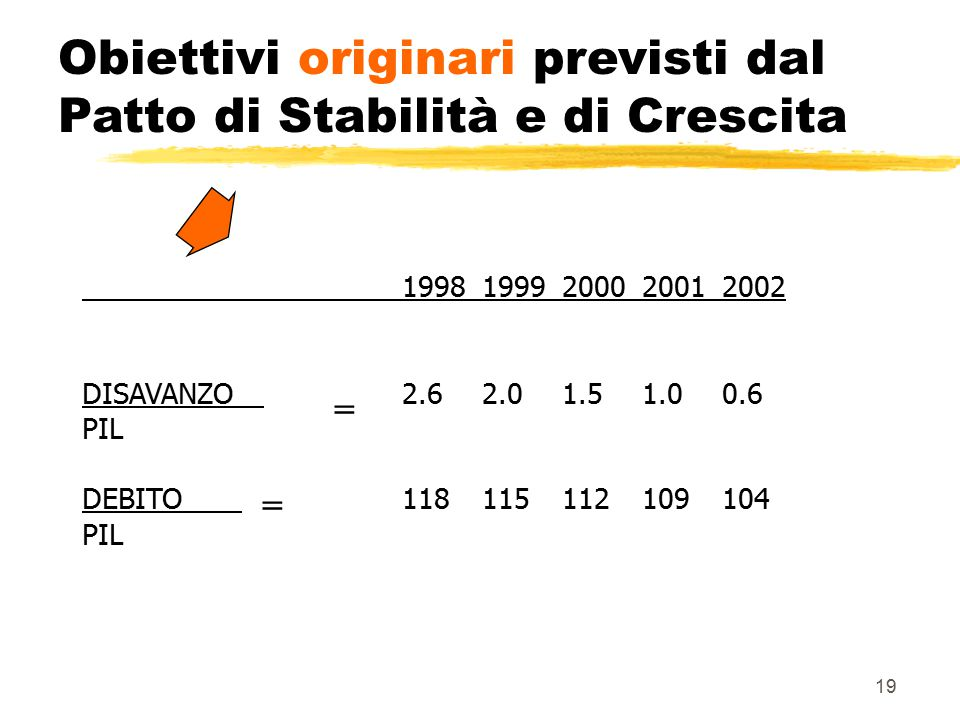 19 Obiettivi originari previsti dal Patto di Stabilità e di Crescita 19981999200020012002 DISAVANZO 2.62.01.51.00.6 PIL DEBITO 118115112109104 PIL = =