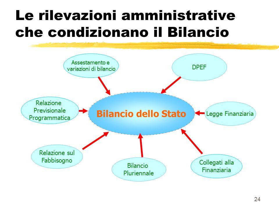 24 Le rilevazioni amministrative che condizionano il Bilancio Bilancio dello Stato Bilancio Pluriennale Assestamento e variazioni di bilancio Collegati alla Finanziaria Legge Finanziaria DPEF Relazione Previsionale Programmatica Relazione sul Fabbisogno