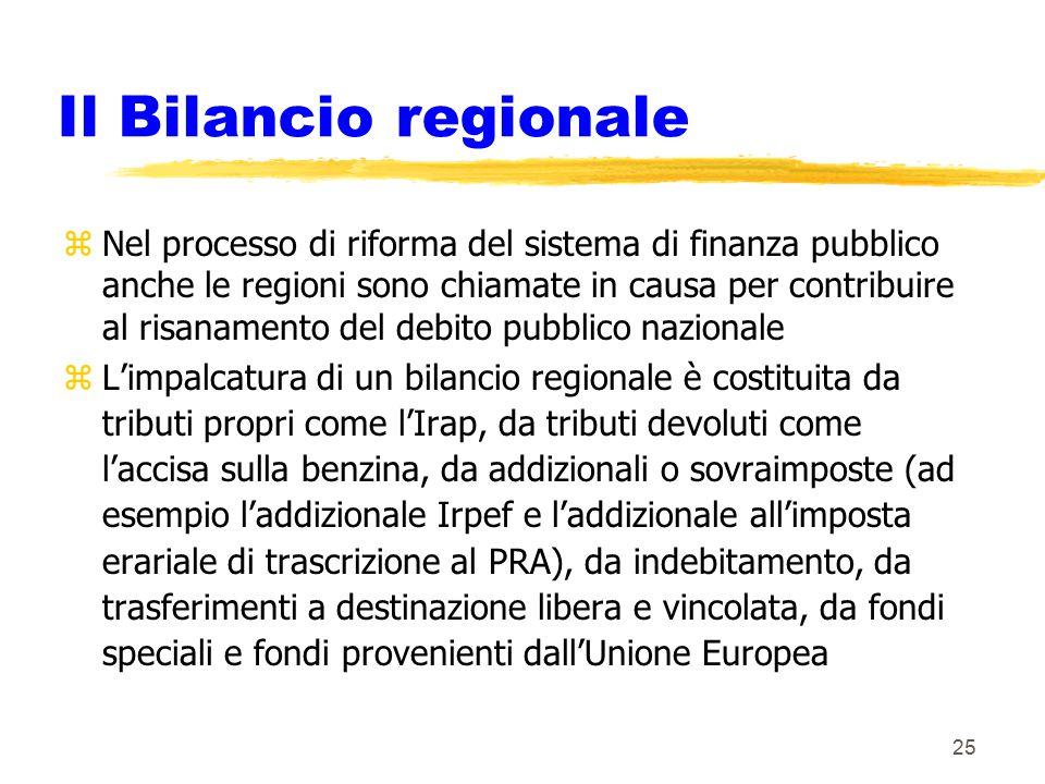 25 Il Bilancio regionale zNel processo di riforma del sistema di finanza pubblico anche le regioni sono chiamate in causa per contribuire al risanamento del debito pubblico nazionale zL'impalcatura di un bilancio regionale è costituita da tributi propri come l'Irap, da tributi devoluti come l'accisa sulla benzina, da addizionali o sovraimposte (ad esempio l'addizionale Irpef e l'addizionale all'imposta erariale di trascrizione al PRA), da indebitamento, da trasferimenti a destinazione libera e vincolata, da fondi speciali e fondi provenienti dall'Unione Europea