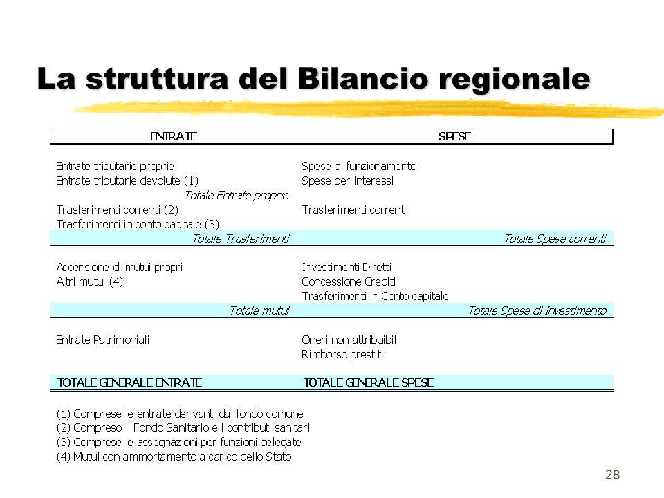 28 La struttura del Bilancio regionale