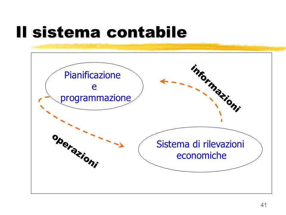 41 Il sistema contabile Pianificazione e programmazione Sistema di rilevazioni economiche informazioni operazioni