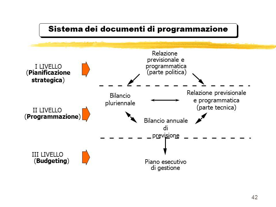42 Sistema dei documenti di programmazione Relazione previsionale e programmatica (parte politica) Bilancio annuale di previsione Piano esecutivo di g