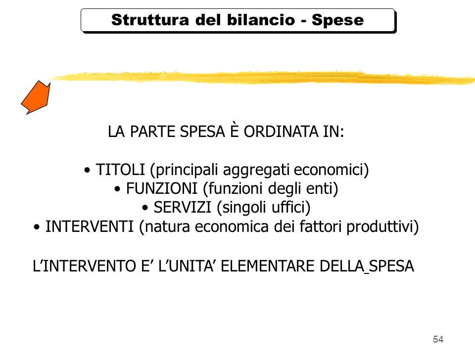 54 Struttura del bilancio - Spese LA PARTE SPESA È ORDINATA IN: TITOLI (principali aggregati economici) FUNZIONI (funzioni degli enti) SERVIZI (singoli uffici) INTERVENTI (natura economica dei fattori produttivi) L'INTERVENTO E' L'UNITA' ELEMENTARE DELLA SPESA