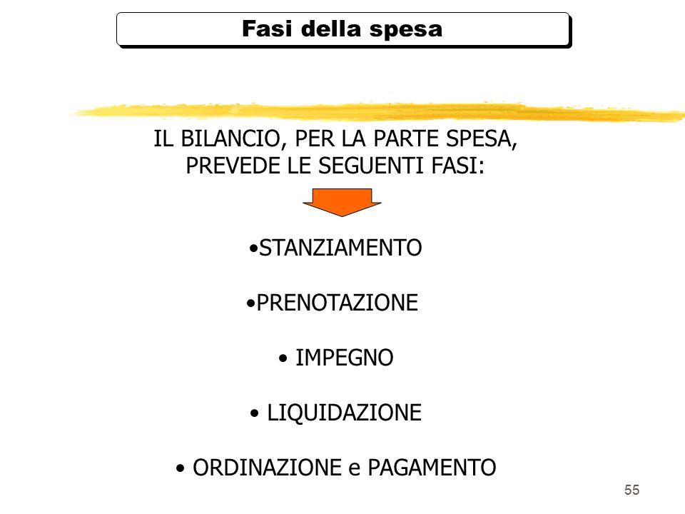 55 Fasi della spesa IL BILANCIO, PER LA PARTE SPESA, PREVEDE LE SEGUENTI FASI: STANZIAMENTO PRENOTAZIONE IMPEGNO LIQUIDAZIONE ORDINAZIONE e PAGAMENTO