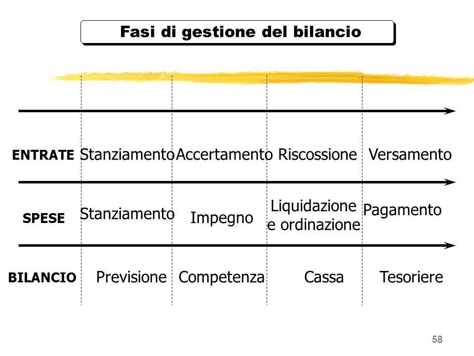 58 Fasi di gestione del bilancio Competenza Impegno Pagamento VersamentoStanziamento ENTRATE BILANCIO Stanziamento Accertamento PrevisioneTesoriere Riscossione Liquidazione e ordinazione SPESE Cassa