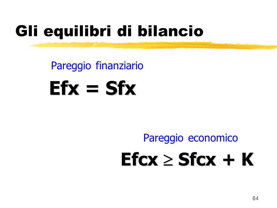 64 Gli equilibri di bilancio Pareggio finanziario Efx = Sfx Pareggio economico Efcx  Sfcx + K