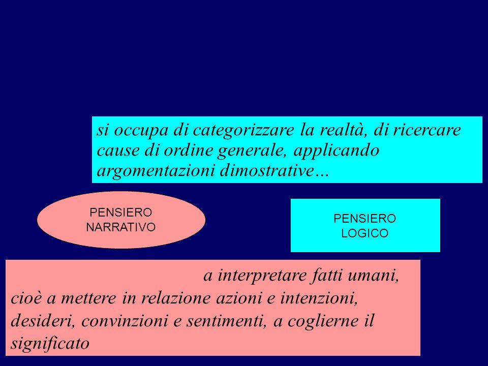 PENSIERO NARRATIVO PENSIERO LOGICO RAPPRESENTAZIONESOLUZIONE si occupa di categorizzare la realtà, di ricercare cause di ordine generale, applicando a