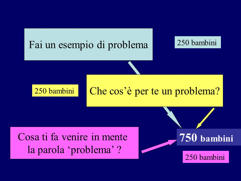 Fai un esempio di problema Cosa ti fa venire in mente la parola 'problema' ? 250 bambini 750 bambini Che cos'è per te un problema?