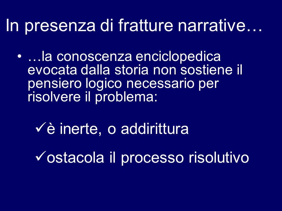 In presenza di fratture narrative… …la conoscenza enciclopedica evocata dalla storia non sostiene il pensiero logico necessario per risolvere il probl