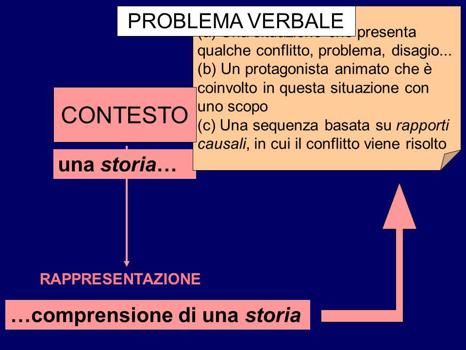 RAPPRESENTAZIONE …comprensione di una storia una storia… Tre componenti: (a) Una situazione che presenta qualche conflitto, problema, disagio... (b) U