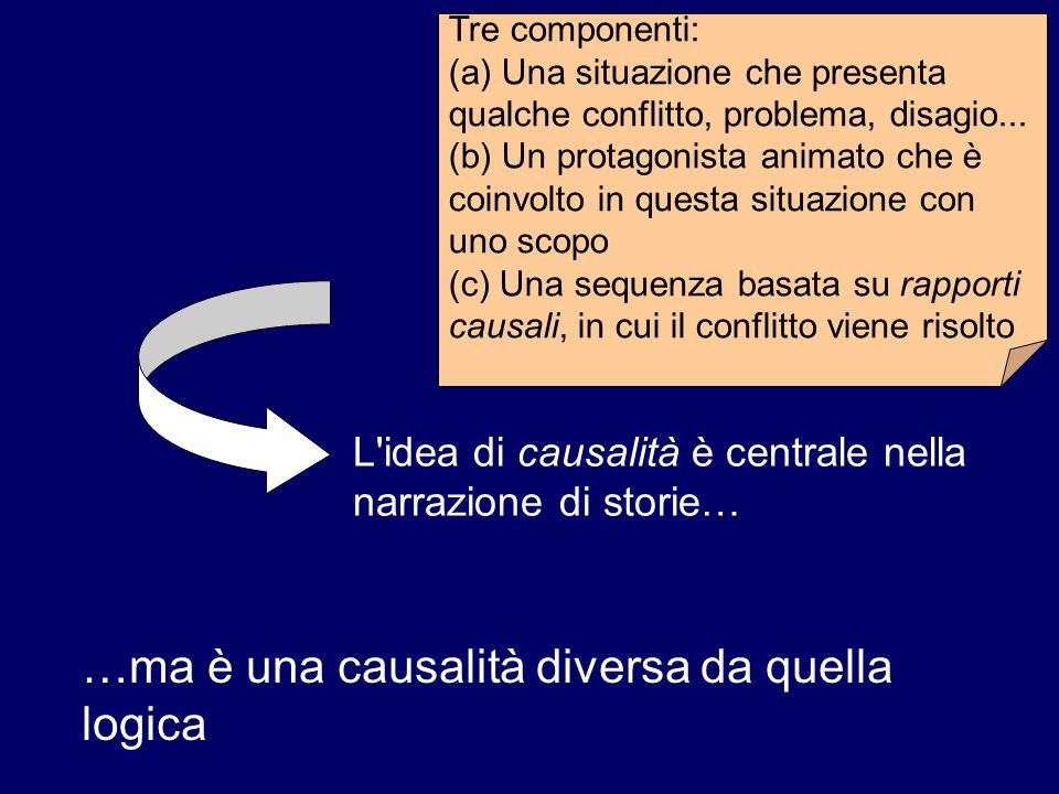 Tre componenti: (a) Una situazione che presenta qualche conflitto, problema, disagio... (b) Un protagonista animato che è coinvolto in questa situazio