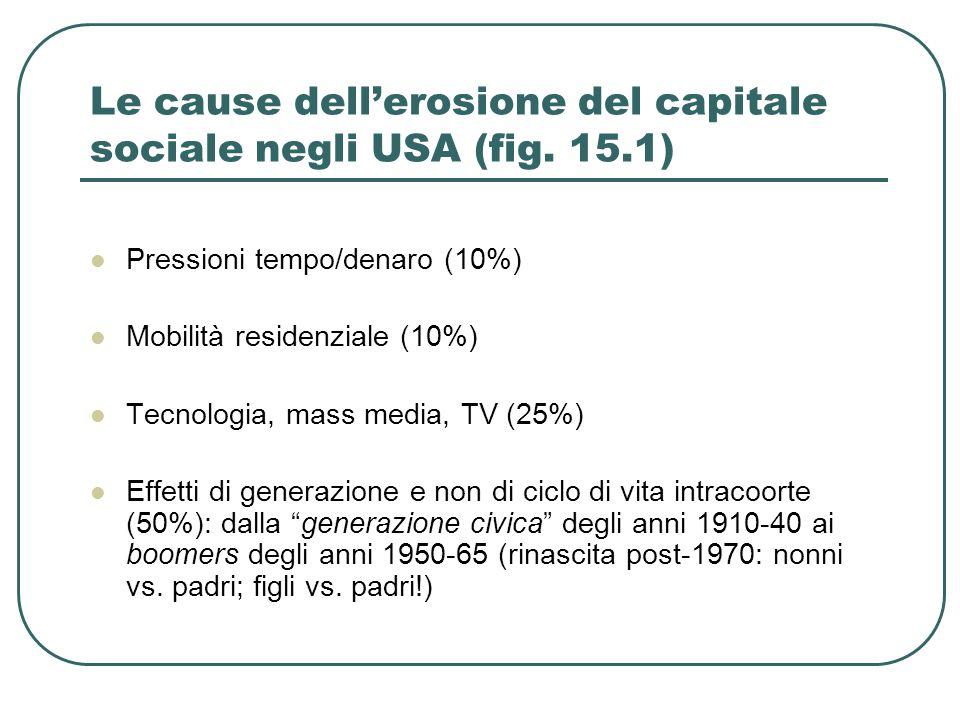 Le cause dell'erosione del capitale sociale negli USA (fig.