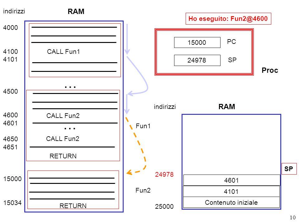 10 RAM 4000 4100 4101 4500 4600 4601 4650 4651 15000 15034 CALL Fun1 Fun1 … CALL Fun2 … Fun2 RETURN indirizzi 24978 25000 Contenuto iniziale SP 15000 PC SP 24978 RAM indirizzi Proc 4101 4601 Ho eseguito: Fun2@4600