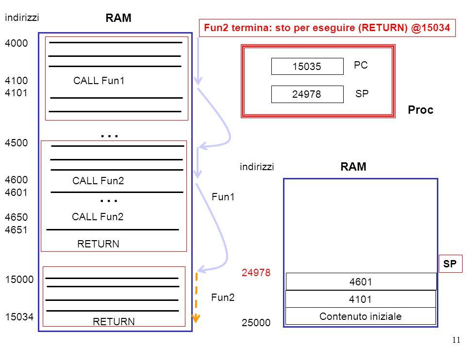 11 Fun2 termina: sto per eseguire (RETURN) @15034 RAM 4000 4100 4101 4500 4600 4601 4650 4651 15000 15034 CALL Fun1 Fun1 … CALL Fun2 … Fun2 RETURN indirizzi 24978 25000 Contenuto iniziale SP 15035 PC SP 24978 RAM indirizzi Proc 4101 4601