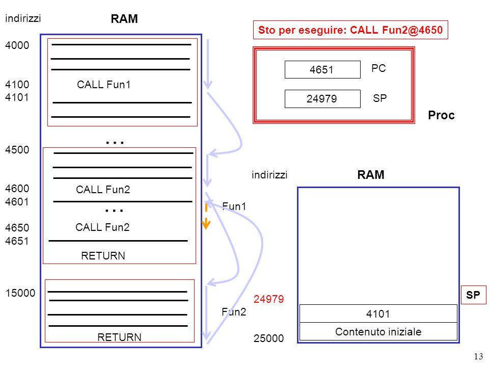 13 Sto per eseguire: CALL Fun2@4650 RAM 4000 4100 4101 4500 4600 4601 4650 4651 15000 CALL Fun1 Fun1 … CALL Fun2 … Fun2 RETURN indirizzi 24979 25000 Contenuto iniziale SP 4651 PC SP 24979 RAM indirizzi Proc 4101