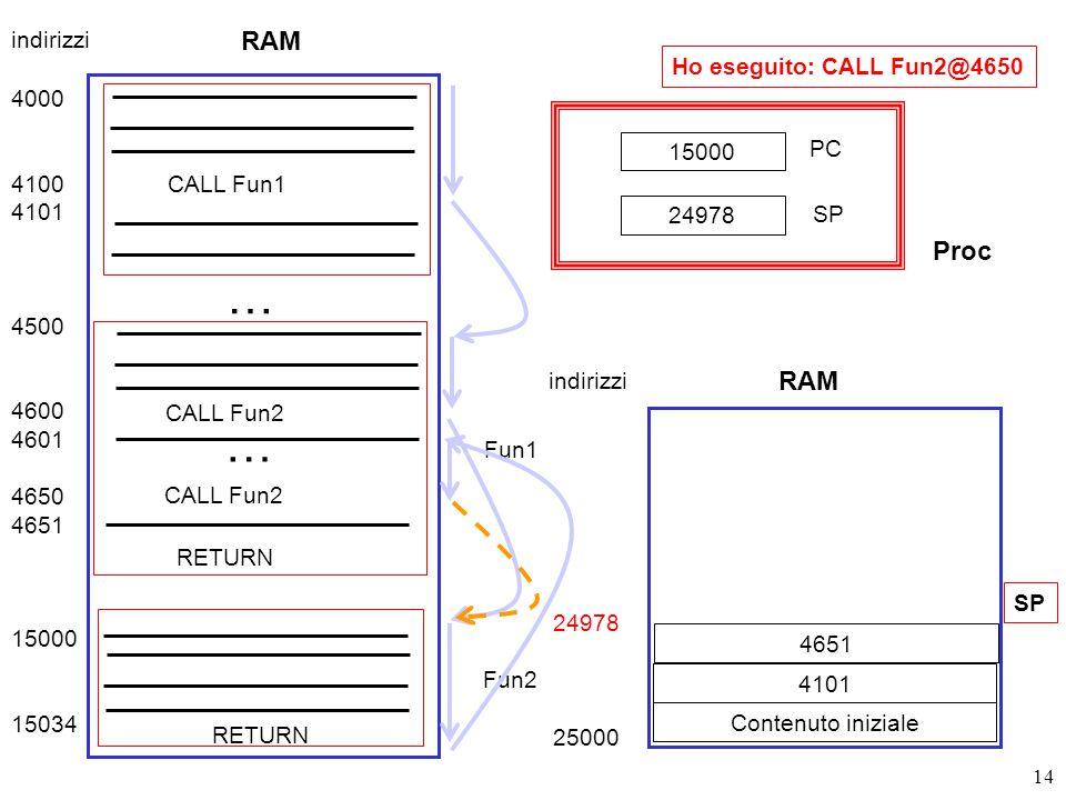 14 RAM 4000 4100 4101 4500 4600 4601 4650 4651 15000 15034 CALL Fun1 Fun1 … CALL Fun2 … Fun2 RETURN indirizzi 24978 25000 Contenuto iniziale SP 15000 PC SP 24978 RAM indirizzi Proc 4101 4651 Ho eseguito: CALL Fun2@4650