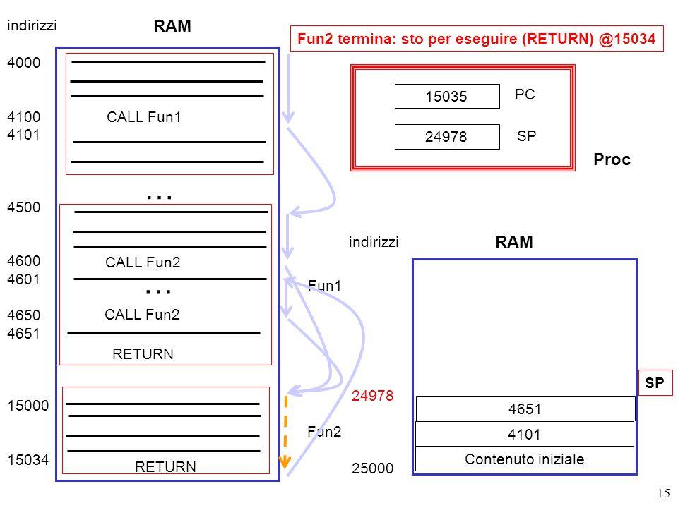 15 Fun2 termina: sto per eseguire (RETURN) @15034 RAM 4000 4100 4101 4500 4600 4601 4650 4651 15000 15034 CALL Fun1 Fun1 … CALL Fun2 … Fun2 RETURN indirizzi 24978 25000 Contenuto iniziale SP 15035 PC SP 24978 RAM indirizzi Proc 4101 4651