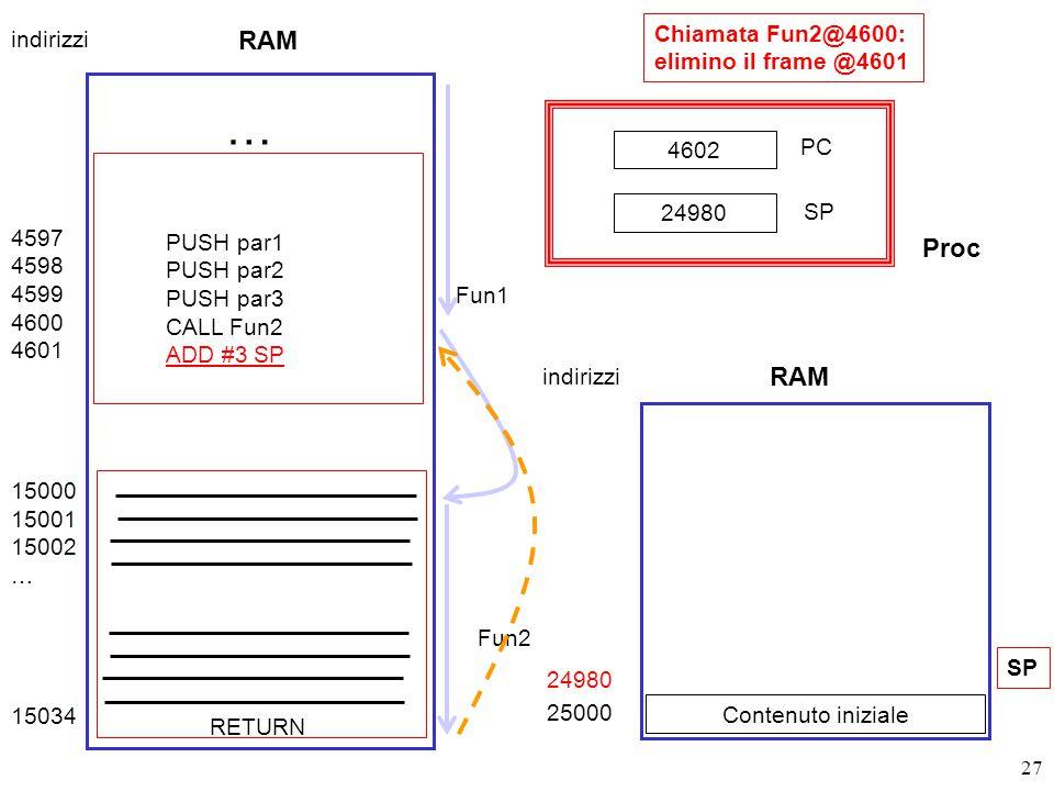 27 Chiamata Fun2@4600: elimino il frame @4601 RAM 4597 4598 4599 4600 4601 15000 15001 15002 … 15034 Fun1 Fun2 RETURN … PUSH par1 PUSH par2 PUSH par3 CALL Fun2 ADD #3 SP indirizzi 24980 25000 Contenuto iniziale SP 4602 PC SP 24980 RAM indirizzi Proc