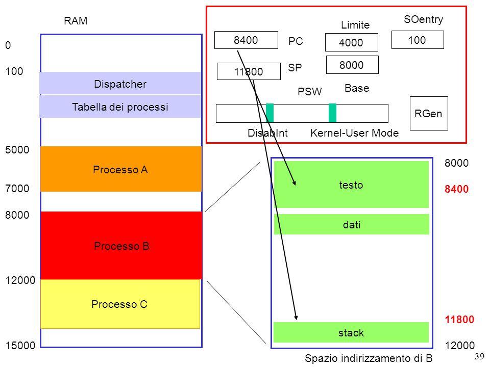 39 8400 PC SP RGen PSW DisabIntKernel-User Mode RAM 0 100 5000 7000 8000 12000 15000 Dispatcher Processo A Processo B Processo C 8000 4000 11800 Base Limite 100 SOentry Tabella dei processi Spazio indirizzamento di B testo dati stack 8000 8400 11800 12000
