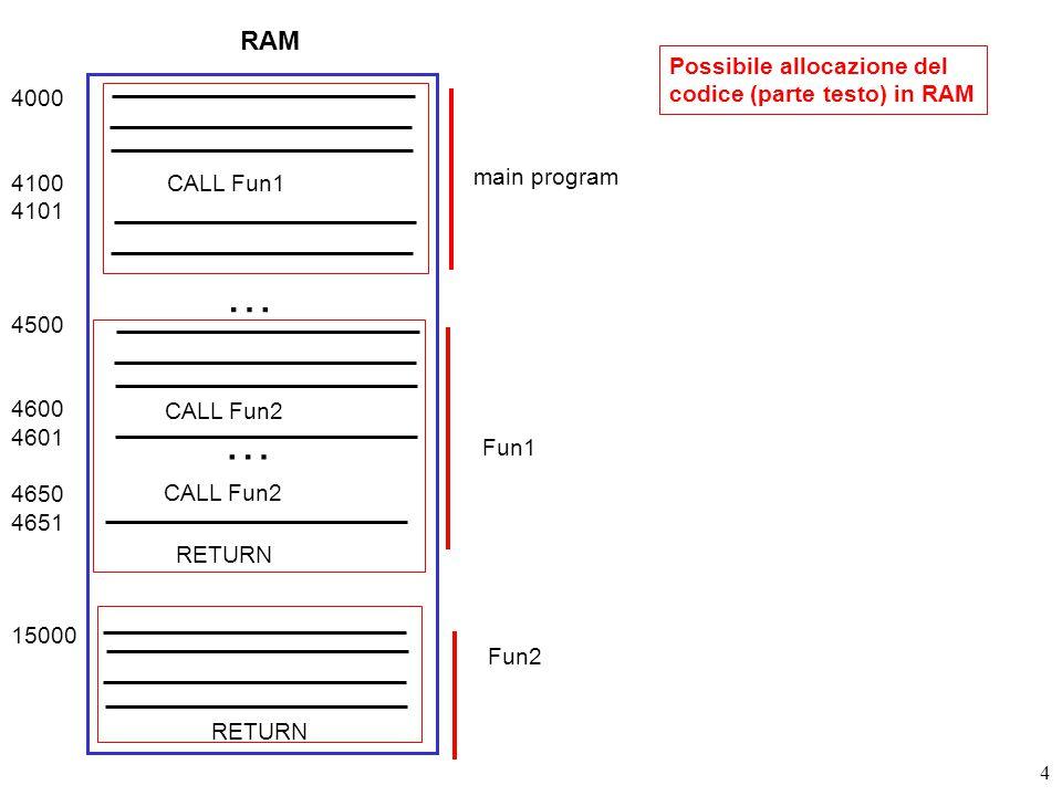5 Possibile allocazione dello stack RAM 4000 4100 4101 4500 4600 4601 4650 4651 15000 CALL Fun1 main Fun1 … CALL Fun2 … Fun2 RETURN indirizzi 24980 25000 Contenuto iniziale SP