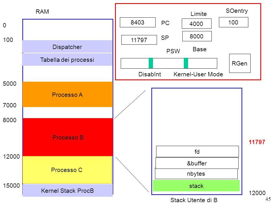 45 8403 PC SP RGen PSW DisabIntKernel-User Mode RAM 0 100 5000 7000 8000 12000 15000 Dispatcher Processo A Processo B Processo C 8000 4000 11797 Base Limite 100 SOentry Tabella dei processi Stack Utente di B stack 11797 12000 nbytes &buffer fd Kernel Stack ProcB