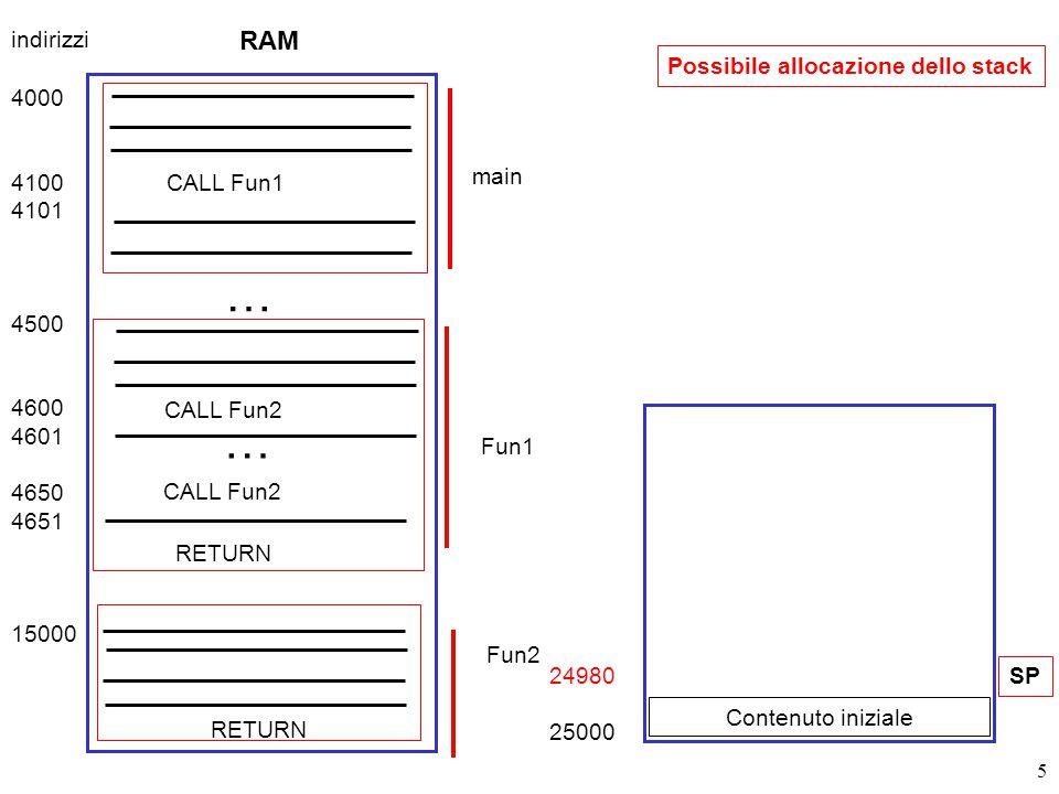 16 Ho eseguito:(RETURN) @15034 RAM 4000 4100 4101 4500 4600 4601 4650 4651 15000 15034 CALL Fun1 Fun1 … CALL Fun2 … Fun2 RETURN indirizzi 24979 25000 Contenuto iniziale SP 4651 PC SP 24979 RAM indirizzi Proc 4101