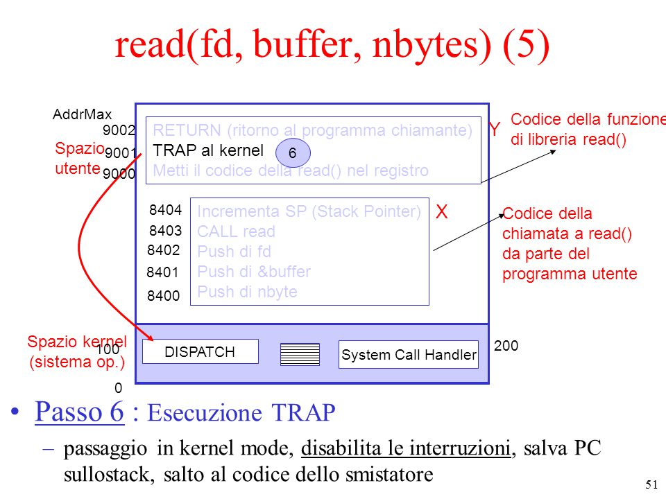 51 Spazio kernel (sistema op.) Spazio utente DISPATCH System Call Handler Codice della funzione di libreria read() Codice della chiamata a read() da parte del programma utente Incrementa SP (Stack Pointer) CALL read Push di fd Push di &buffer Push di nbyte RETURN (ritorno al programma chiamante) TRAP al kernel Metti il codice della read() nel registro 6 read(fd, buffer, nbytes) (5) Passo 6 : Esecuzione TRAP –passaggio in kernel mode, disabilita le interruzioni, salva PC sullostack, salto al codice dello smistatore 0 AddrMax X Y 8400 8401 8402 8403 8404 9000 9001 9002 100 200