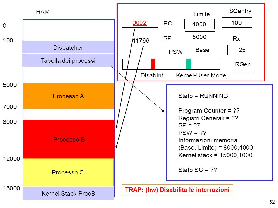 52 9002 PC SP RGen PSW DisabIntKernel-User Mode TRAP: (hw) Disabilita le interruzioni Stato = RUNNING Program Counter = ?? Registri Generali = ?? SP =