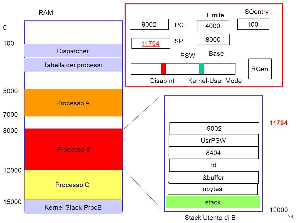 54 9002 PC SP RGen PSW DisabIntKernel-User Mode RAM 0 100 5000 7000 8000 12000 15000 Dispatcher Processo A Processo B Processo C 8000 4000 11794 Base Limite 100 SOentry Tabella dei processi Stack Utente di B stack 11794 12000 nbytes &buffer fd Kernel Stack ProcB 8404 UsrPSW 9002