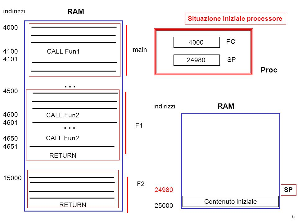 67 Spazio kernel (sistema op.) Spazio utente DISPATCH System Call Handler Codice della funzione di libreria read() Codice della chiamata a read() da parte del programma utente Incrementa SP (Stack Pointer) CALL read Push di fd Push di &buffer Push di nbyte RETURN (ritorno al programma chiamante) TRAP al kernel Metti il codice della read() nel registro 10 read(fd, buffer, nbytes) (8) Passi 10-11 : Ritorno al codice utente (nel modo usuale) –PC = X, SP viene incrementato per eliminare il frame della read() 0 AddrMax 11 X 8400 8401 8402 8403 8404 9000 9001 9002 100 200