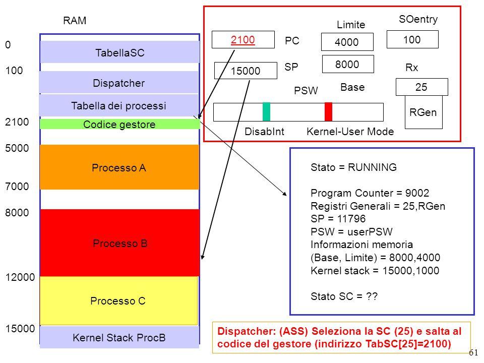 61 2100 PC SP RGen PSW DisabIntKernel-User Mode Dispatcher: (ASS) Seleziona la SC (25) e salta al codice del gestore (indirizzo TabSC[25]=2100) Stato = RUNNING Program Counter = 9002 Registri Generali = 25,RGen SP = 11796 PSW = userPSW Informazioni memoria (Base, Limite) = 8000,4000 Kernel stack = 15000,1000 Stato SC = .