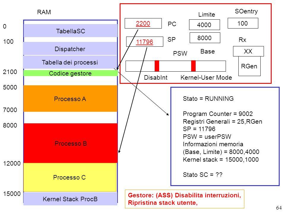 64 2200 PC SP RGen PSW DisabIntKernel-User Mode Gestore: (ASS) Disabilita interruzioni, Ripristina stack utente, Stato = RUNNING Program Counter = 9002 Registri Generali = 25,RGen SP = 11796 PSW = userPSW Informazioni memoria (Base, Limite) = 8000,4000 Kernel stack = 15000,1000 Stato SC = .