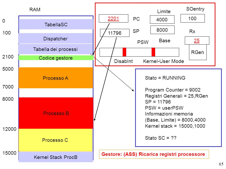 65 2201 PC SP RGen PSW DisabIntKernel-User Mode Gestore: (ASS) Ricarica registri processore Stato = RUNNING Program Counter = 9002 Registri Generali = 25,RGen SP = 11796 PSW = userPSW Informazioni memoria (Base, Limite) = 8000,4000 Kernel stack = 15000,1000 Stato SC = .