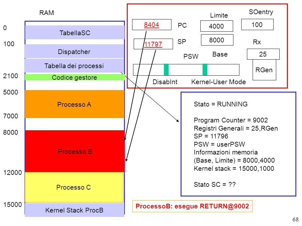 68 8404 PC SP RGen PSW DisabIntKernel-User Mode ProcessoB: esegue RETURN@9002 Stato = RUNNING Program Counter = 9002 Registri Generali = 25,RGen SP = 11796 PSW = userPSW Informazioni memoria (Base, Limite) = 8000,4000 Kernel stack = 15000,1000 Stato SC = .