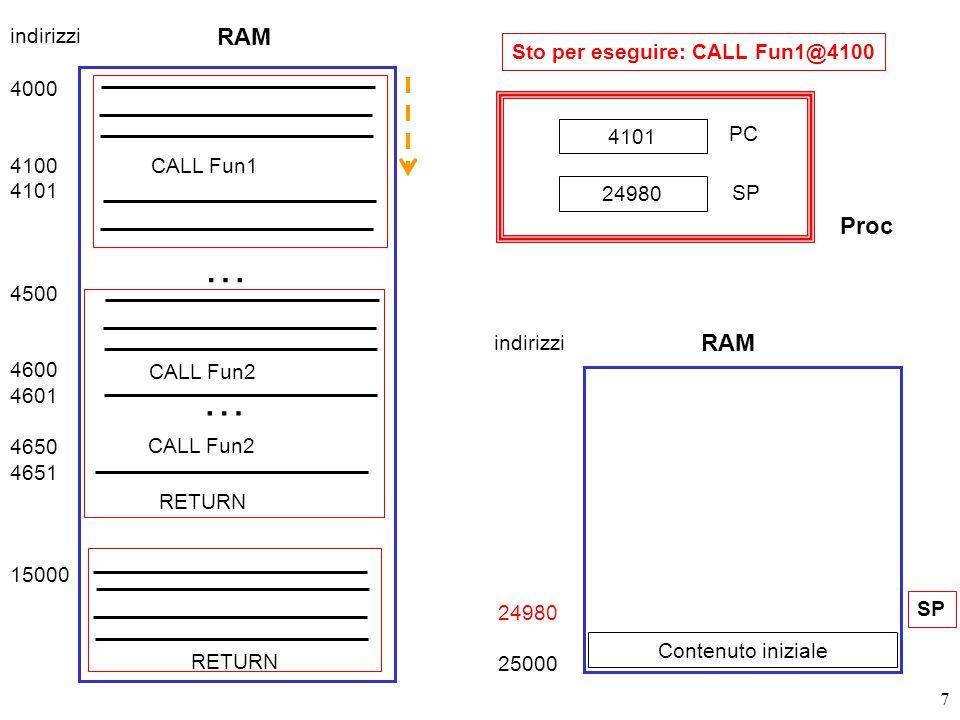 7 Sto per eseguire: CALL Fun1@4100 RAM 4000 4100 4101 4500 4600 4601 4650 4651 15000 CALL Fun1 … CALL Fun2 … RETURN indirizzi 24980 25000 Contenuto iniziale SP 4101 PC SP 24980 RAM indirizzi Proc