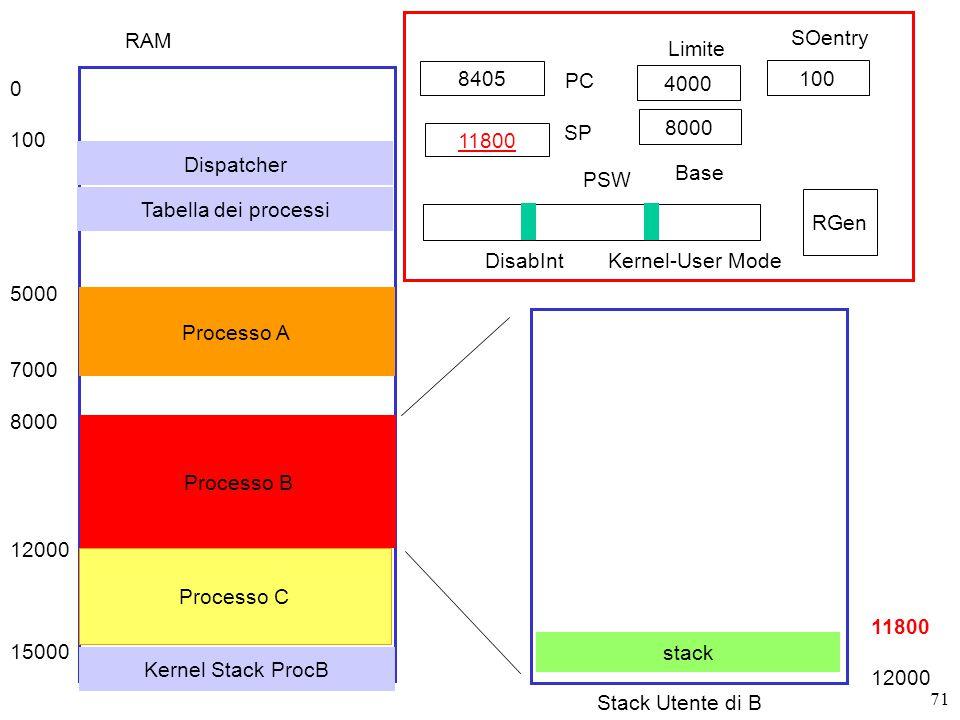 71 8405 PC SP RGen PSW DisabIntKernel-User Mode RAM 0 100 5000 7000 8000 12000 15000 Dispatcher Processo A Processo B Processo C 8000 4000 11800 Base Limite 100 SOentry Tabella dei processi Stack Utente di B stack 11800 12000 Kernel Stack ProcB