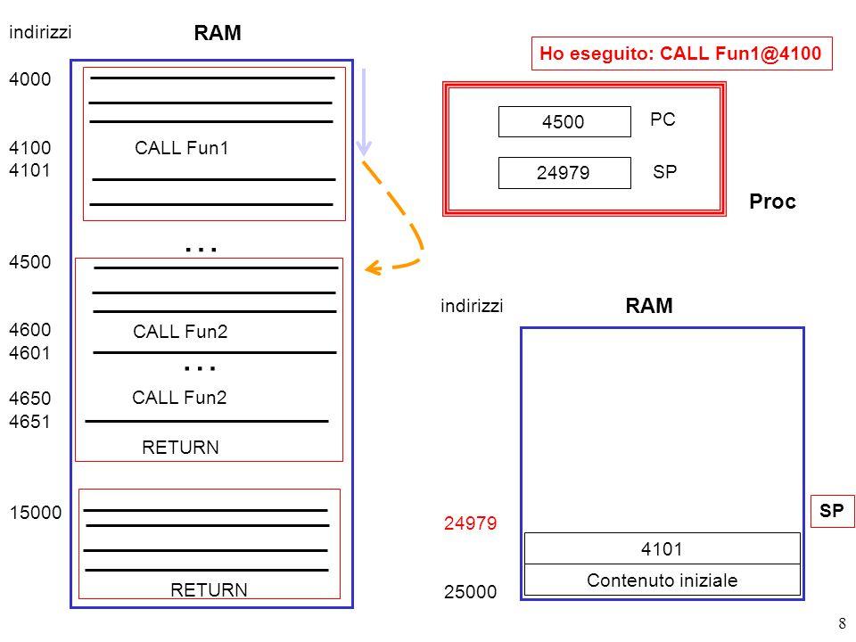 69 8404 PC SP RGen PSW DisabIntKernel-User Mode RAM 0 100 5000 7000 8000 12000 15000 Dispatcher Processo A Processo B Processo C 8000 4000 11797 Base Limite 100 SOentry Tabella dei processi Stack Utente di B stack 11797 12000 nbytes &buffer fd Kernel Stack ProcB