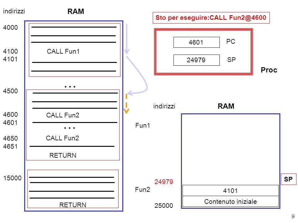 9 Sto per eseguire:CALL Fun2@4600 RAM 4000 4100 4101 4500 4600 4601 4650 4651 15000 CALL Fun1 Fun1 … CALL Fun2 … Fun2 RETURN indirizzi 24979 25000 Contenuto iniziale SP 4601 PC SP 24979 RAM indirizzi Proc 4101