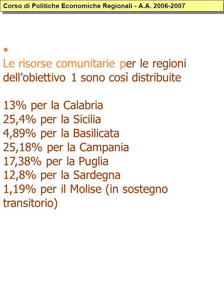 Le risorse comunitarie per le regioni dell'obiettivo 1 sono così distribuite 13% per la Calabria 25,4% per la Sicilia 4,89% per la Basilicata 25,18% p