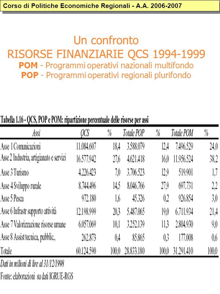 Un confronto RISORSE FINANZIARIE QCS 1994-1999 POM - Programmi operativi nazionali multifondo POP - Programmi operativi regionali plurifondo Corso di