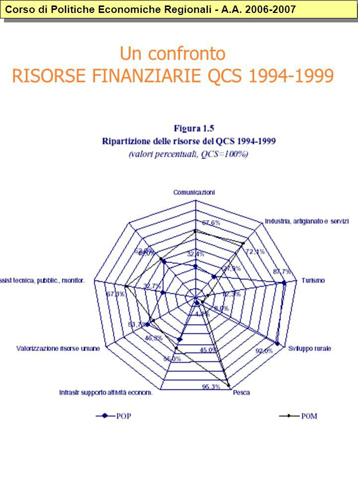 Un confronto RISORSE FINANZIARIE QCS 1994-1999 Corso di Politiche Economiche Regionali - A.A. 2006-2007