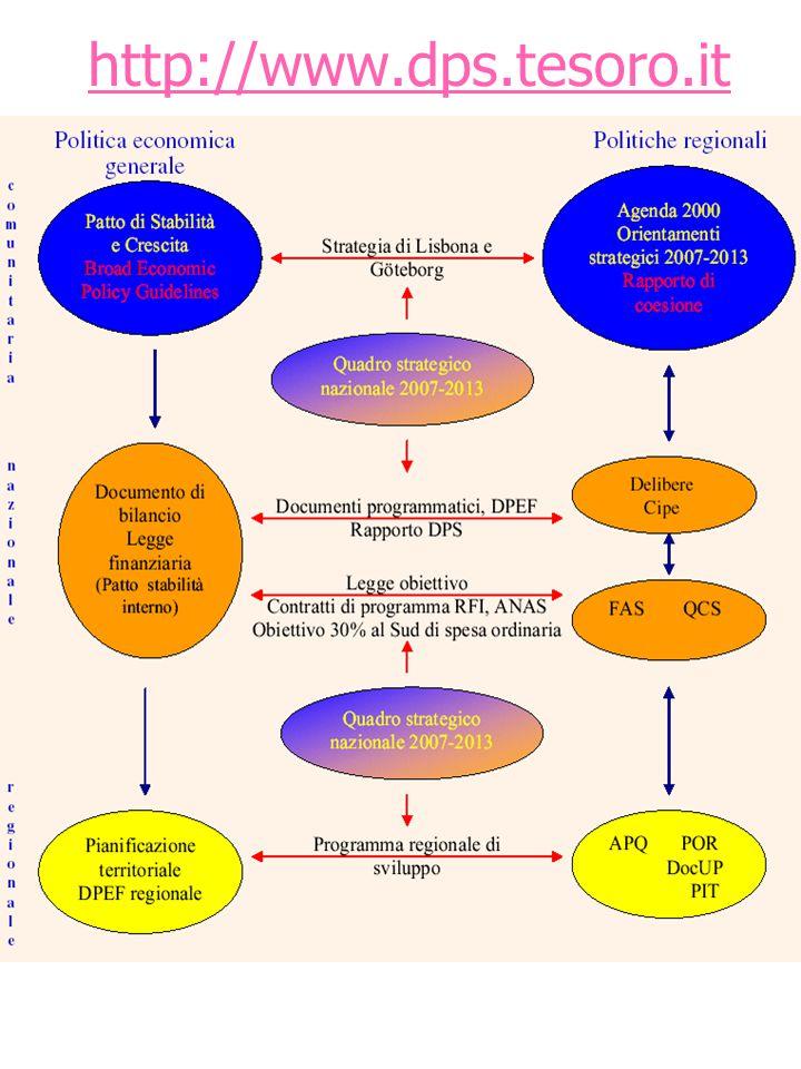 1 La figura mostra il sistema di coordinamento tra la politica economica e la politica regionale attraverso i legami tra i diversi livelli decisionali e attuativi coinvolti.