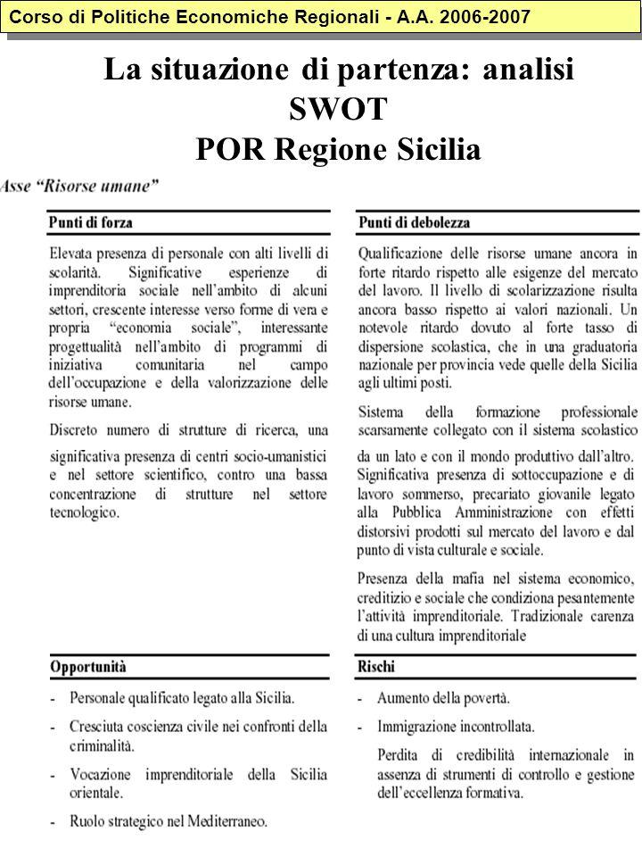 La situazione di partenza: analisi SWOT POR Regione Sicilia Corso di Politiche Economiche Regionali - A.A. 2006-2007